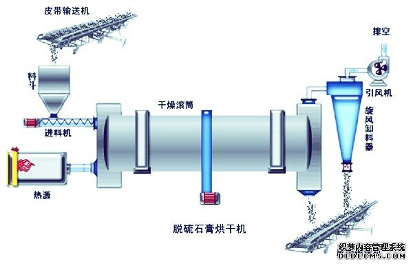 石膏烘干机流程图